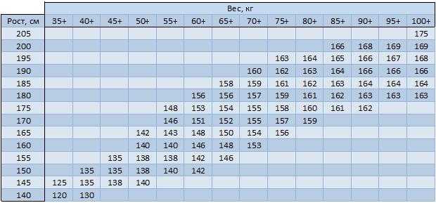 Таблица размеров сноуборда по росту