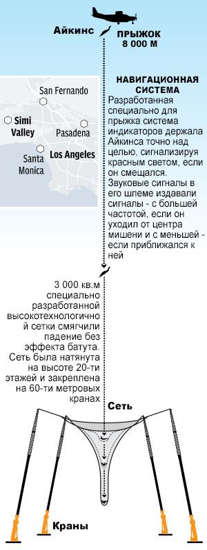 Схема прыжка Люка Айкинса