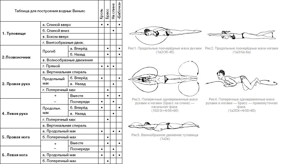 Таблица занятий плавательной йогой